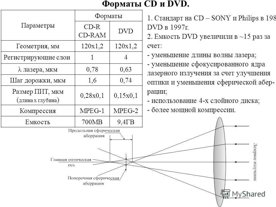 Форматы CD и DVD. Параметры Форматы CD-R CD-RAM DVD Геометрия, мм120х1,2 Регистрирующие слои14 λ лазера, мкм0,780,63 Шаг дорожки, мкм1,60,74 Размер ПИТ, мкм ( длина х глубина ) 0,28х0,10,15х0,1 КомпрессияMPEG-1MPEG-2 Емкость700MB9,4ГВ 1. Стандарт на