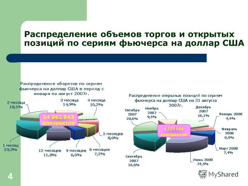 4 Распределение объемов торгов и открытых позиций по сериям фьючерса на доллар США 54 062 843 контрактов 4 233 164 контрактов