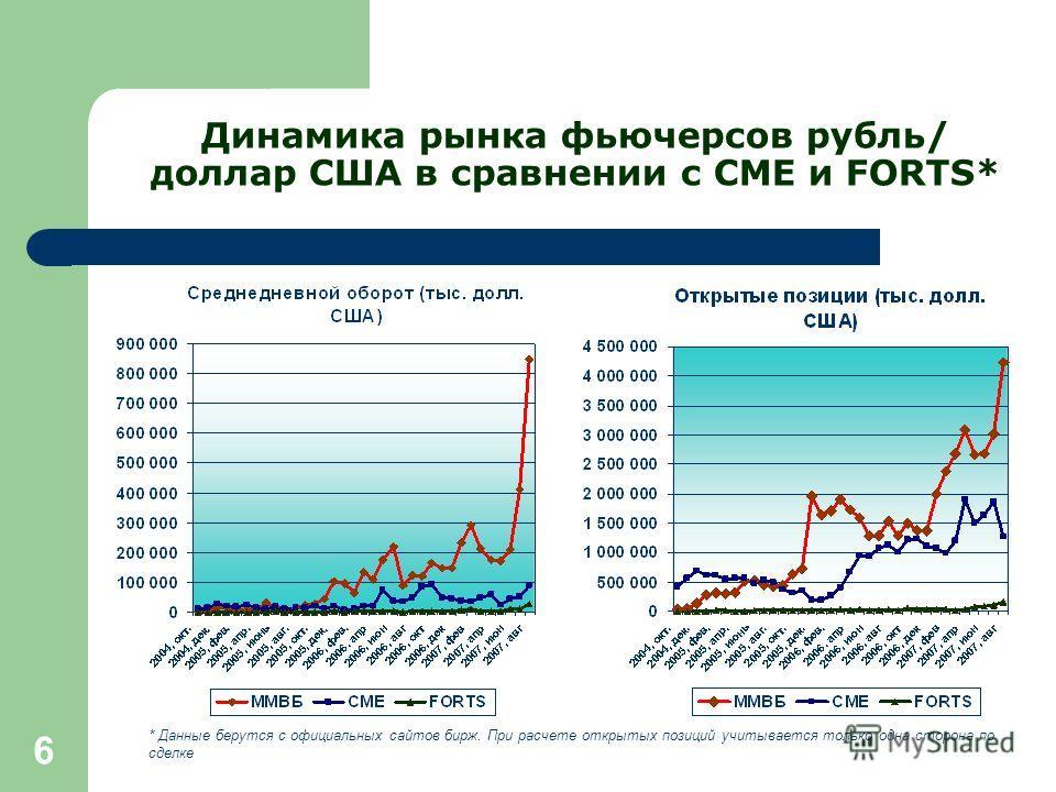 6 Динамика рынка фьючерсов рубль/ доллар США в сравнении с СМЕ и FORTS* * Данные берутся с официальных сайтов бирж. При расчете открытых позиций учитывается только одна сторона по сделке