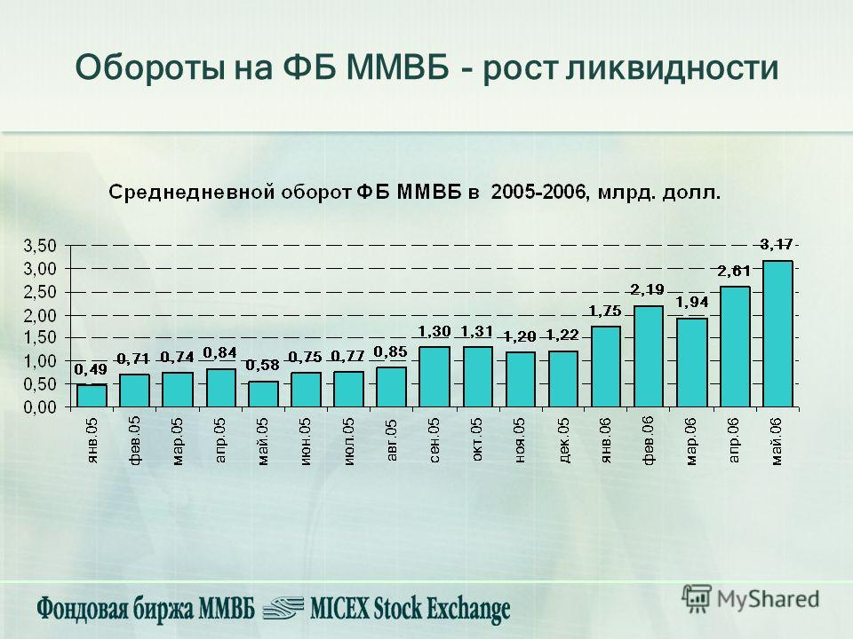 Обороты на ФБ ММВБ - рост ликвидности