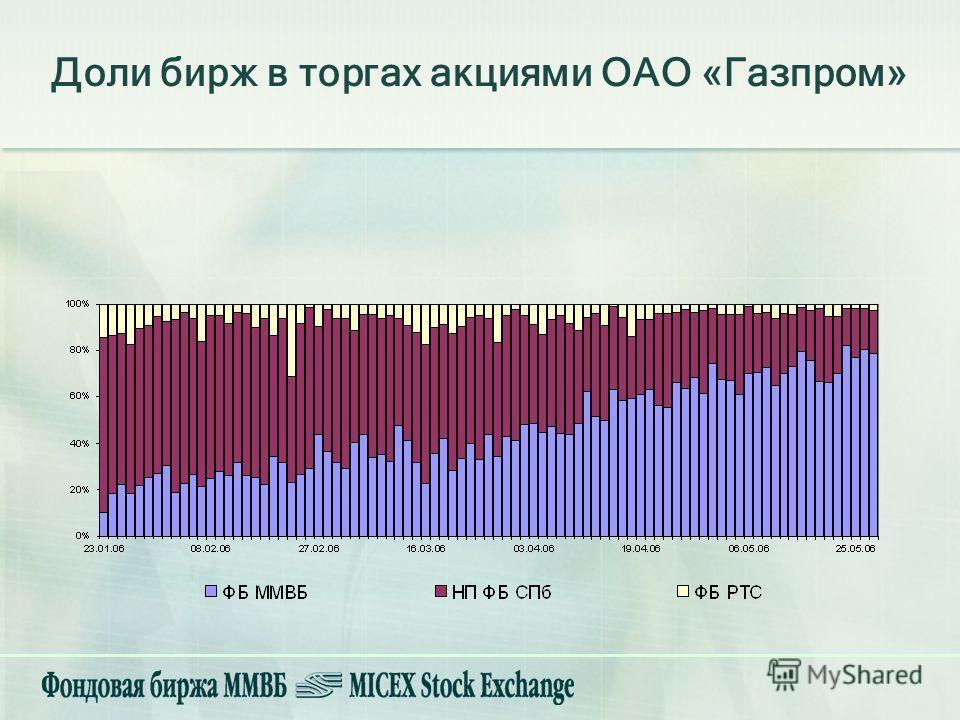 Доли бирж в торгах акциями ОАО «Газпром»
