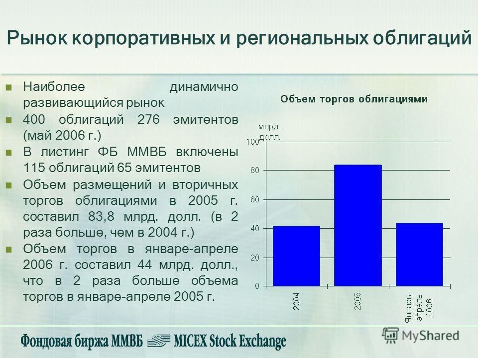 Наиболее динамично развивающийся рынок 400 облигаций 276 эмитентов (май 2006 г.) В листинг ФБ ММВБ включены 115 облигаций 65 эмитентов Объем размещений и вторичных торгов облигациями в 2005 г. составил 83,8 млрд. долл. (в 2 раза больше, чем в 2004 г.