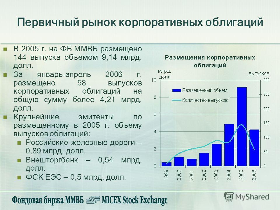 В 2005 г. на ФБ ММВБ размещено 144 выпуска объемом 9,14 млрд. долл. За январь-апрель 2006 г. размещено 58 выпусков корпоративных облигаций на общую сумму более 4,21 млрд. долл. Крупнейшие эмитенты по размещенному в 2005 г. объему выпусков облигаций: