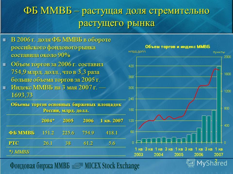 2 ФБ ММВБ – растущая доля стремительно растущего рынка В 2006 г. доля ФБ ММВБ в обороте российского фондового рынка составила около 90% В 2006 г. доля ФБ ММВБ в обороте российского фондового рынка составила около 90% Объем торгов за 2006 г. составил