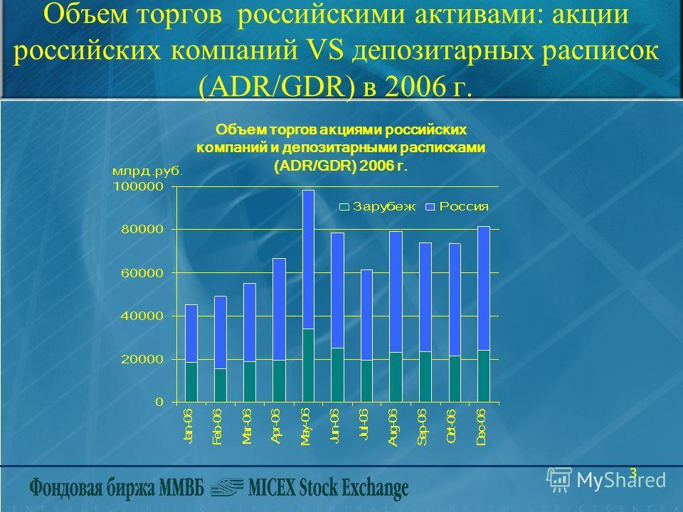 3 Объем торгов российскими активами: акции российских компаний VS депозитарных расписок (ADR/GDR) в 2006 г. Объем торгов акциями российских компаний и депозитарными расписками (ADR/GDR) 2006 г.