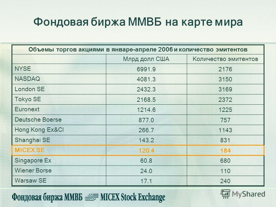 Фондовая биржа ММВБ на карте мира Объемы торгов акциями в январе-апреле 2006 и количество эмитентов Млрд долл СШАКоличество эмитентов NYSE 6991.92176 NASDAQ 4081.33150 London SE 2432.33169 Tokyo SE 2168.52372 Euronext 1214.61225 Deutsche Boerse 877.0