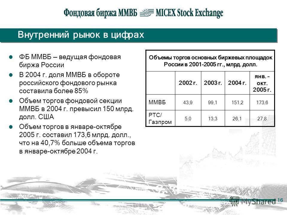 16 Внутренний рынок в цифрах ФБ ММВБ ведущая фондовая биржа России В 2004 г. доля ММВБ в обороте российского фондового рынка составила более 85% Объем торгов фондовой секции ММВБ в 2004 г. превысил 150 млрд. долл. США Объем торгов в январе-октябре 20