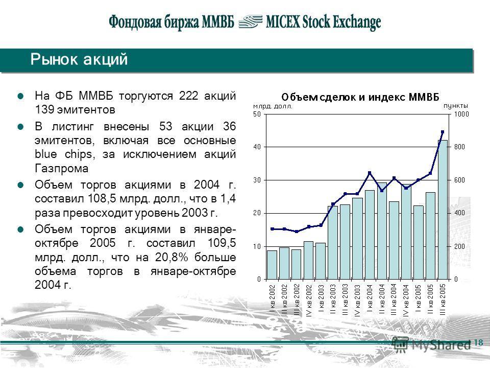 18 Рынок акций На ФБ ММВБ торгуются 222 акций 139 эмитентов В листинг внесены 53 акции 36 эмитентов, включая все основные blue chips, за исключением акций Газпрома Объем торгов акциями в 2004 г. составил 108,5 млрд. долл., что в 1,4 раза превосходит
