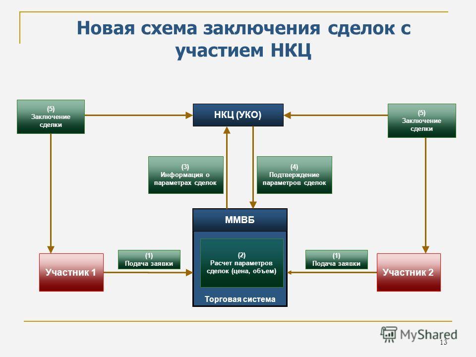 13 НКЦ (УКО) Новая схема заключения сделок с участием НКЦ Торговая система ММВБ Участник 1 Участник 2 (2) Расчет параметров сделок (цена, объем) (3) Информация о параметрах сделок (5) Заключение сделки (5) Заключение сделки (4) Подтверждение параметр