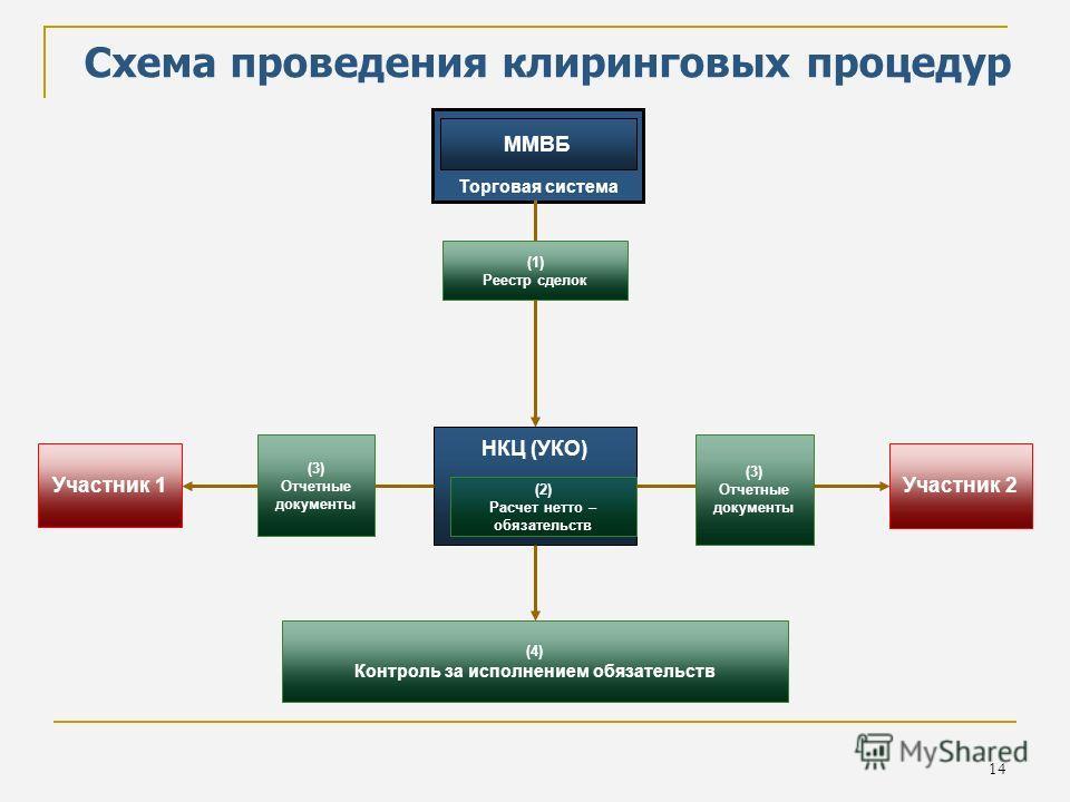 14 Схема проведения клиринговых процедур НКЦ (УКО) Участник 1 Участник 2 (3) Отчетные документы Торговая система ММВБ (4) Контроль за исполнением обязательств (2) Расчет нетто – обязательств (1) Реестр сделок (3) Отчетные документы