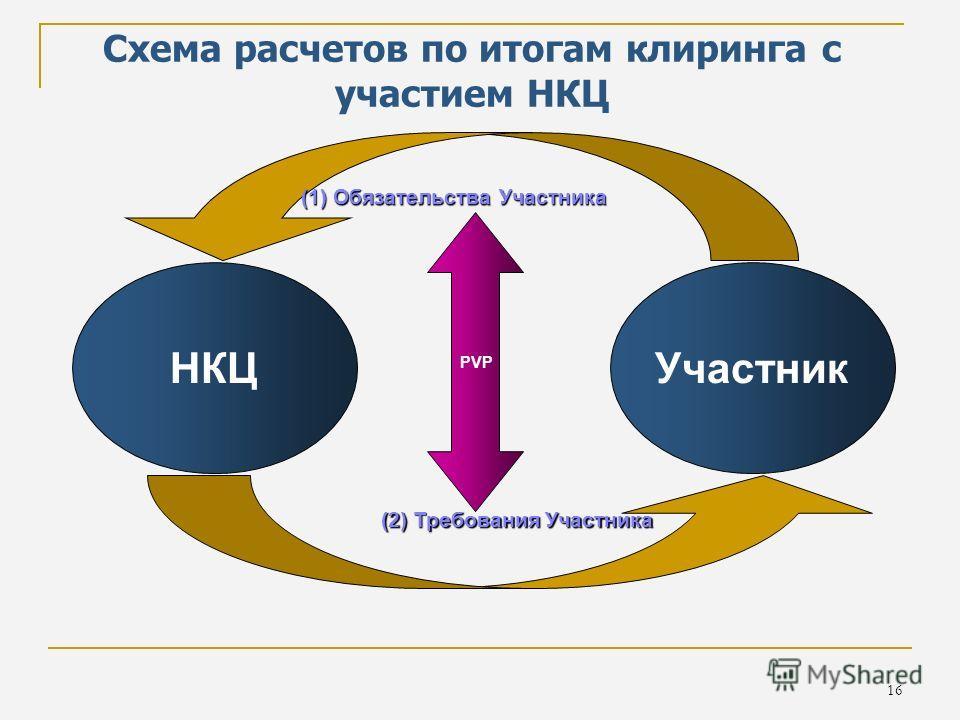 16 Схема расчетов по итогам клиринга с участием НКЦ НКЦ Участник (1) Обязательства Участника (2) Требования Участника PVP