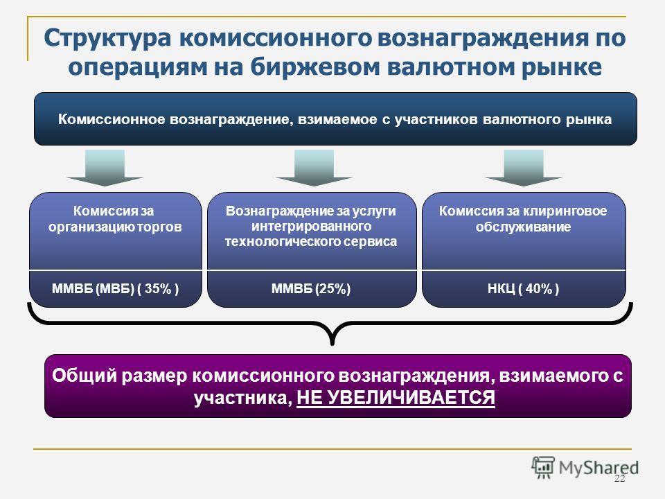 22 Структура комиссионного вознаграждения по операциям на биржевом валютном рынке Общий размер комиссионного вознаграждения, взимаемого с участника, НЕ УВЕЛИЧИВАЕТСЯ Комиссия за организацию торгов ММВБ (МВБ) ( 35% ) Комиссия за клиринг НКЦ ( 4% ) Воз