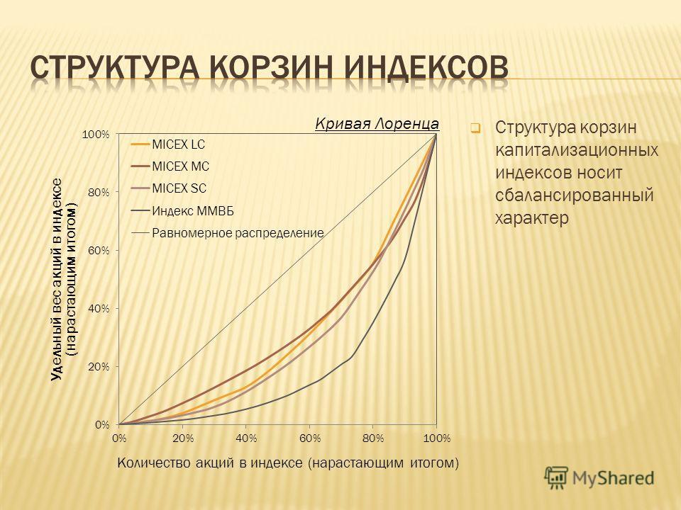 Структура корзин капитализационных индексов носит сбалансированный характер