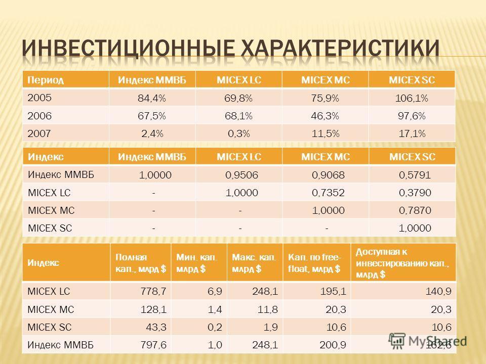 ИндексИндекс ММВБMICEX LCMICEX MCMICEX SC Индекс ММВБ 1,0000 0,9506 0,9068 0,5791 MICEX LC - 1,0000 0,7352 0,3790 MICEX MC - - 1,0000 0,7870 MICEX SC - - - 1,0000 ПериодИндекс ММВБMICEX LCMICEX MCMICEX SC 2005 84,4%69,8%75,9%106,1% 2006 67,5%68,1%46,