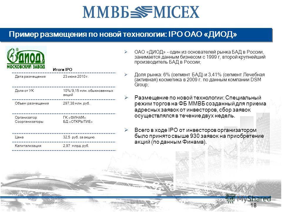 ОАО «ДИОД» – один из основателей рынка БАД в России, занимается данным бизнесом с 1999 г, второй крупнейший производитель БАД в России; Доля рынка: 6% (сегмент БАД) и 3,41% (сегмент Лечебная (активная) косметика в 2009 г. по данным компании DSM Group