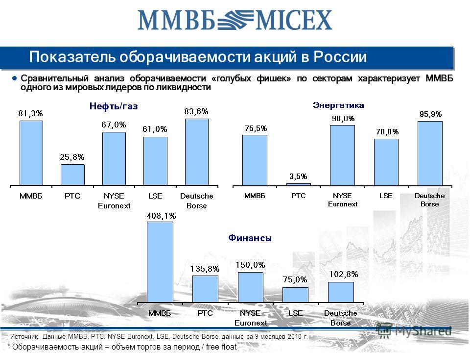 Показатель оборачиваемости акций в России Сравнительный анализ оборачиваемости «голубых фишек» по секторам характеризует ММВБ одного из мировых лидеров по ликвидности Источник: Данные ММВБ, РТС, NYSE Euronext, LSE, Deutsche Borse, данные за 9 месяцев