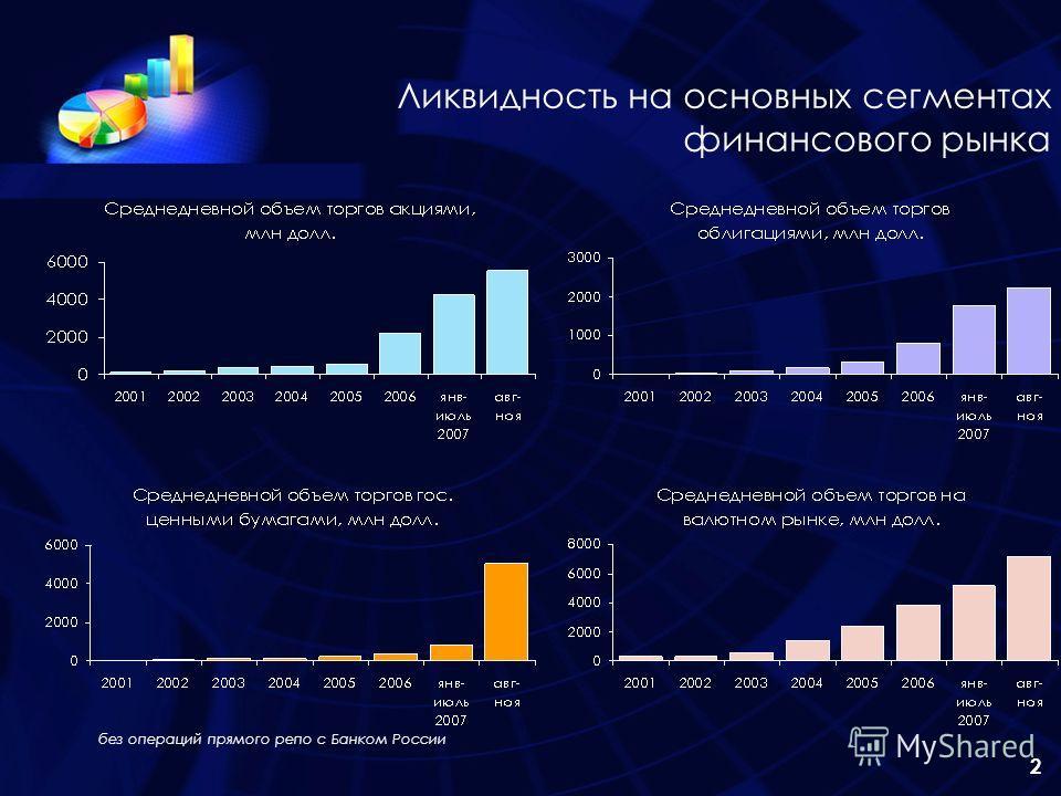 2 Ликвидность на основных сегментах финансового рынка без операций прямого репо с Банком России