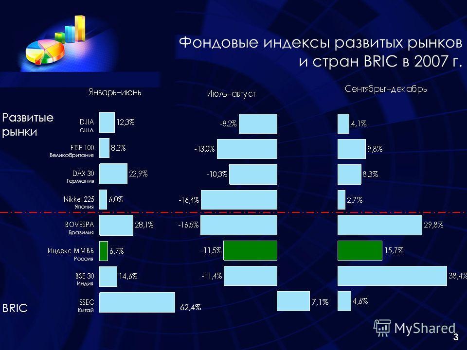 3 Фондовые индексы развитых рынков и стран BRIC в 2007 г. 62,4% 7,1% Китай Индия Россия Бразилия Япония Германия Великобритания США Развитые рынки BRIC