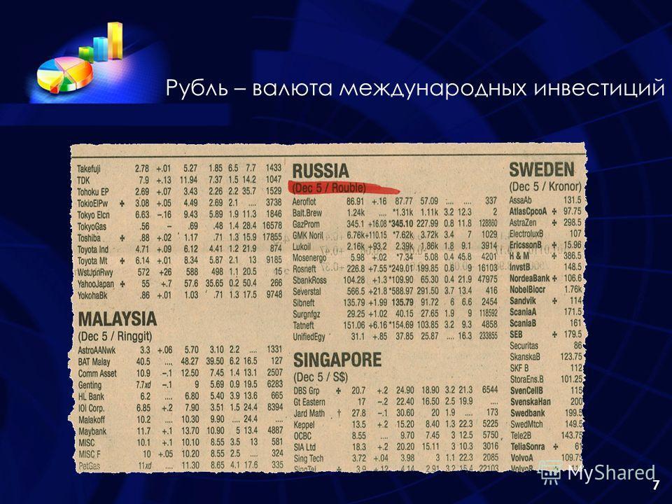 7 Рубль – валюта международных инвестиций