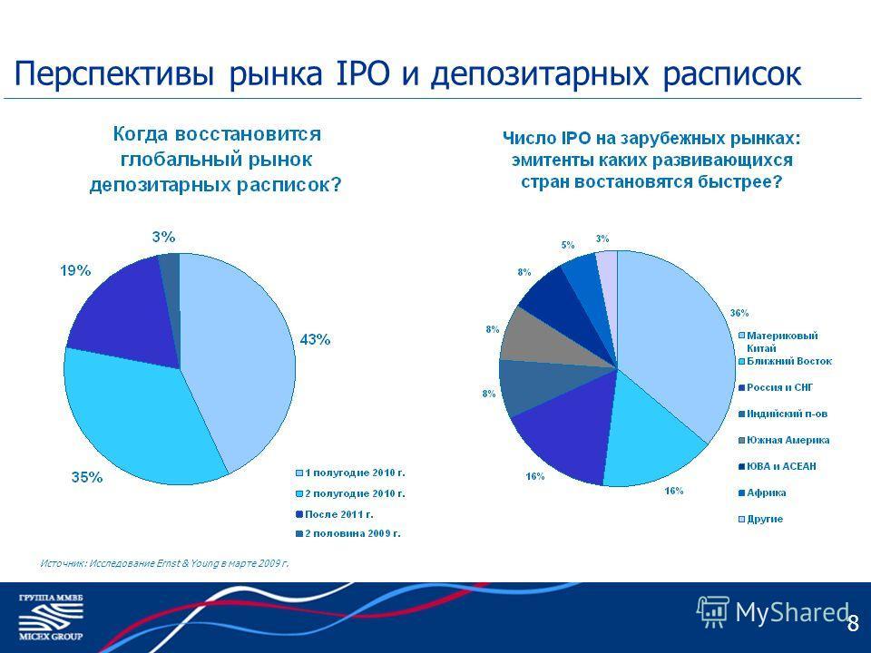8 Перспективы рынка IPO и депозитарных расписок Источник: Исследование Ernst & Young в марте 2009 г.