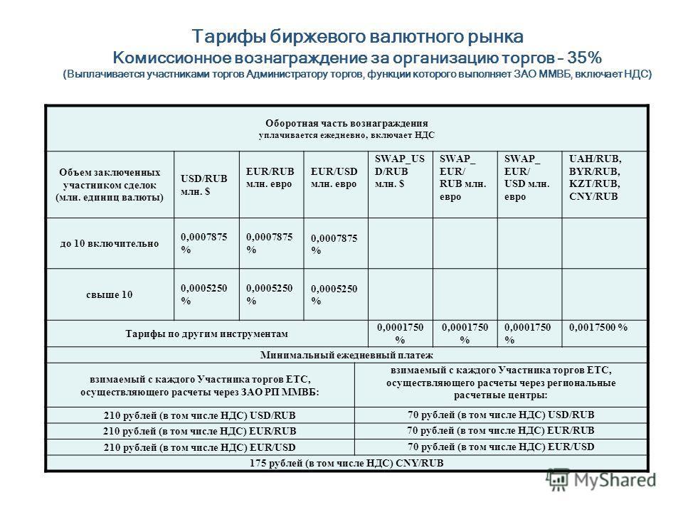Тарифы биржевого валютного рынка Комиссионное вознаграждение за организацию торгов – 35% (Выплачивается участниками торгов Администратору торгов, функции которого выполняет ЗАО ММВБ, включает НДС) Оборотная часть вознаграждения уплачивается ежедневно