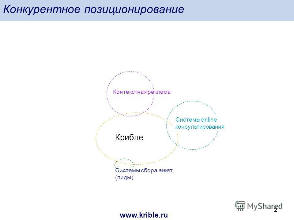 www.krible.ru 2 Конкурентное позиционирование Контекстная реклама Системы online консультирования Крибле Системы сбора анкет (лиды)