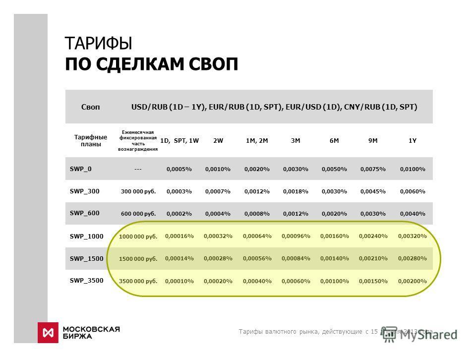 Тарифы валютного рынка, действующие с 15 апреля 2013 года ТАРИФЫ ПО СДЕЛКАМ СВОП СвопUSD/RUB (1D – 1Y), EUR/RUB (1D, SPT), EUR/USD (1D), CNY/RUB (1D, SPT) Тарифные планы Ежемесячная фиксированная часть вознаграждения 1D, SPT, 1W2W2W1M, 2M3M6М9М1Y1Y S