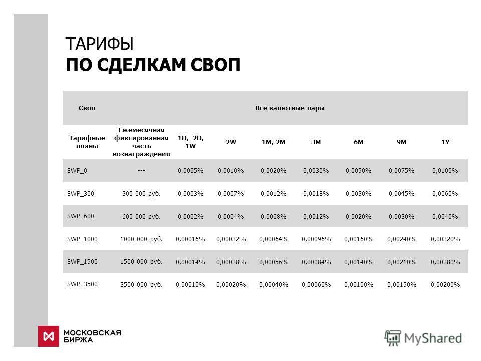 ТАРИФЫ ПО СДЕЛКАМ СВОП СвопВсе валютные пары Тарифные планы Ежемесячная фиксированная часть вознаграждения 1D, 2D, 1W 2W2W1M, 2M3M6М9М1Y1Y SWP_0---0,0005%0,0010%0,0020%0,0030%0,0050%0,0075%0,0100% SWP_300300 000 руб.0,0003%0,0007%0,0012%0,0018%0,0030