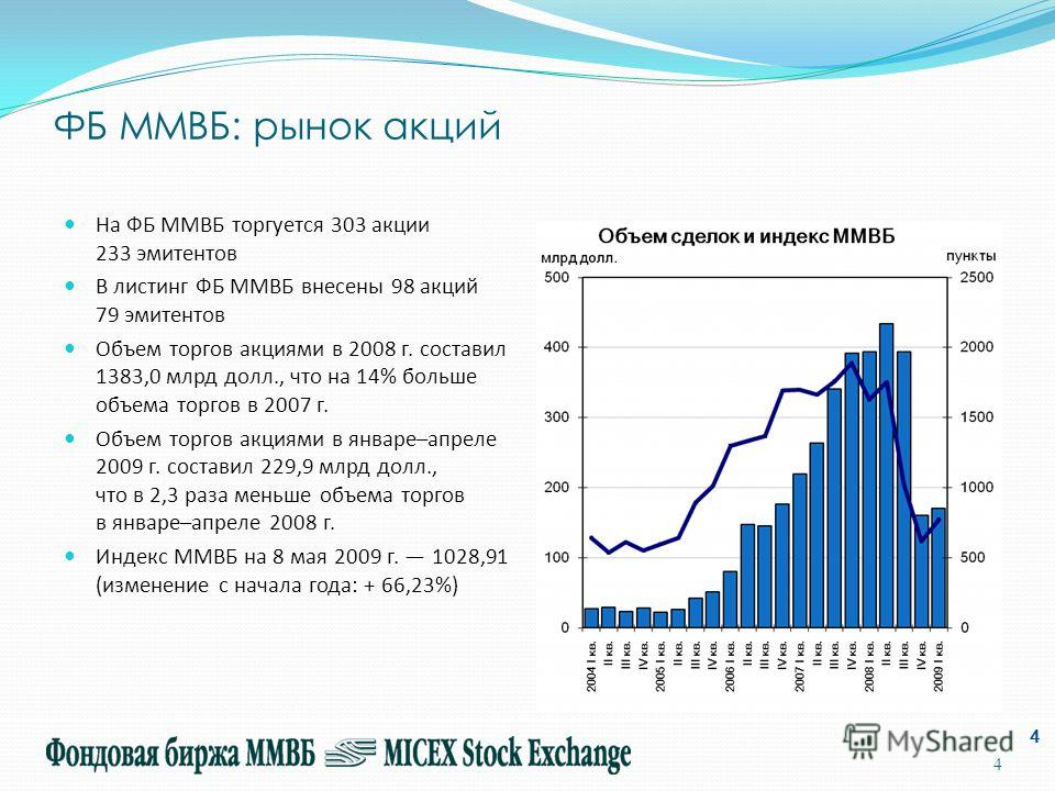 4 ФБ ММВБ: рынок акций На ФБ ММВБ торгуется 303 акции 233 эмитентов В листинг ФБ ММВБ внесены 98 акций 79 эмитентов Объем торгов акциями в 2008 г. составил 1383,0 млрд долл., что на 14% больше объема торгов в 2007 г. Объем торгов акциями в январе–апр