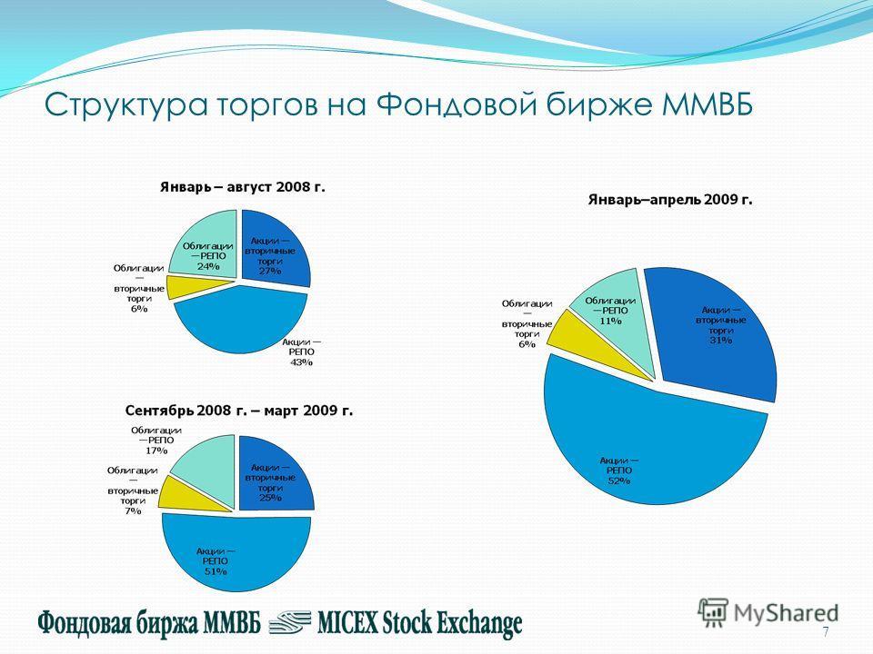 Структура торгов на Фондовой бирже ММВБ 7