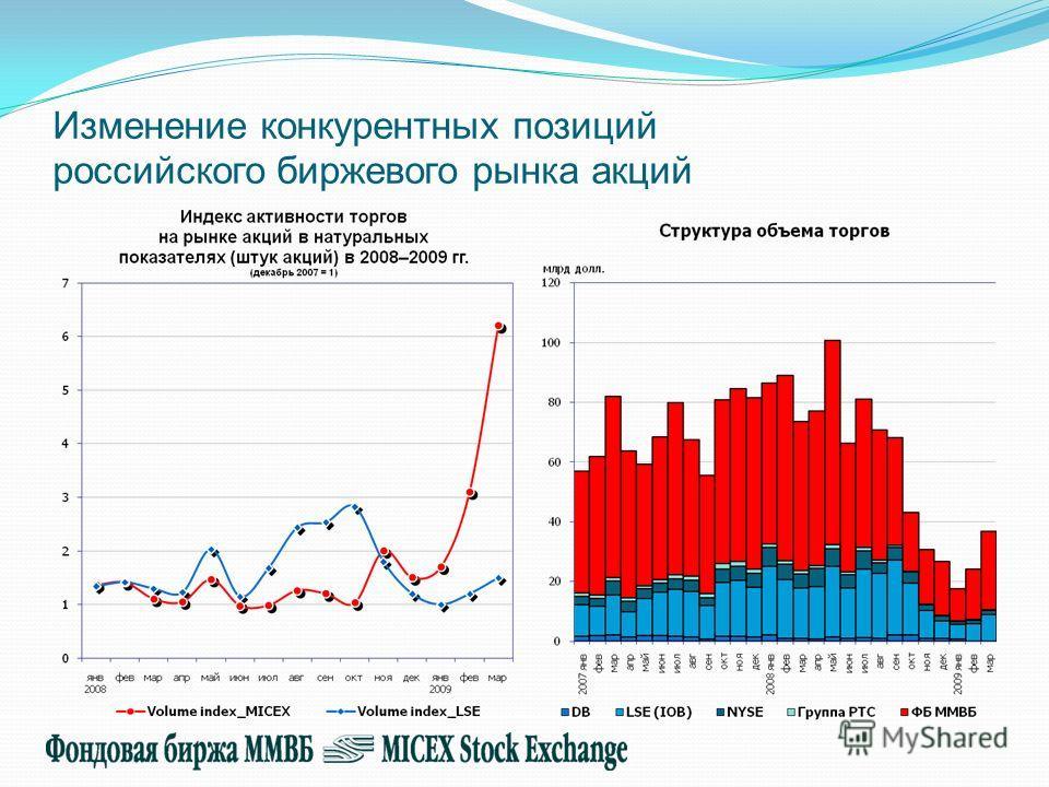 Изменение конкурентных позиций российского биржевого рынка акций