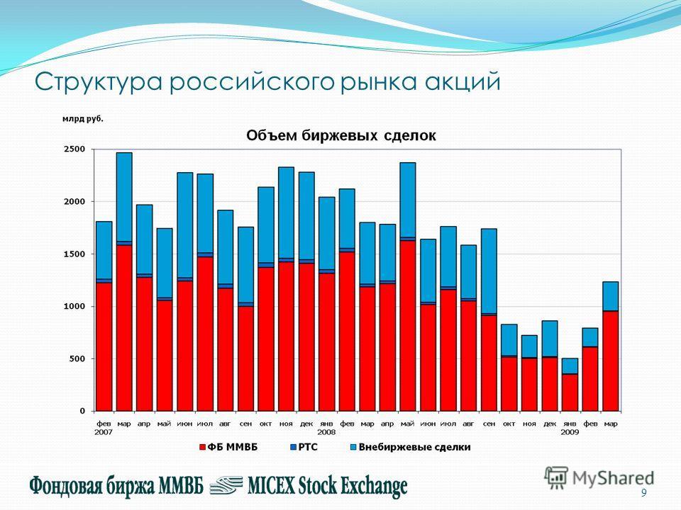 Структура российского рынка акций 9