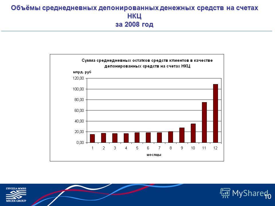 10 Объёмы среднедневных депонированных денежных средств на счетах НКЦ за 2008 год
