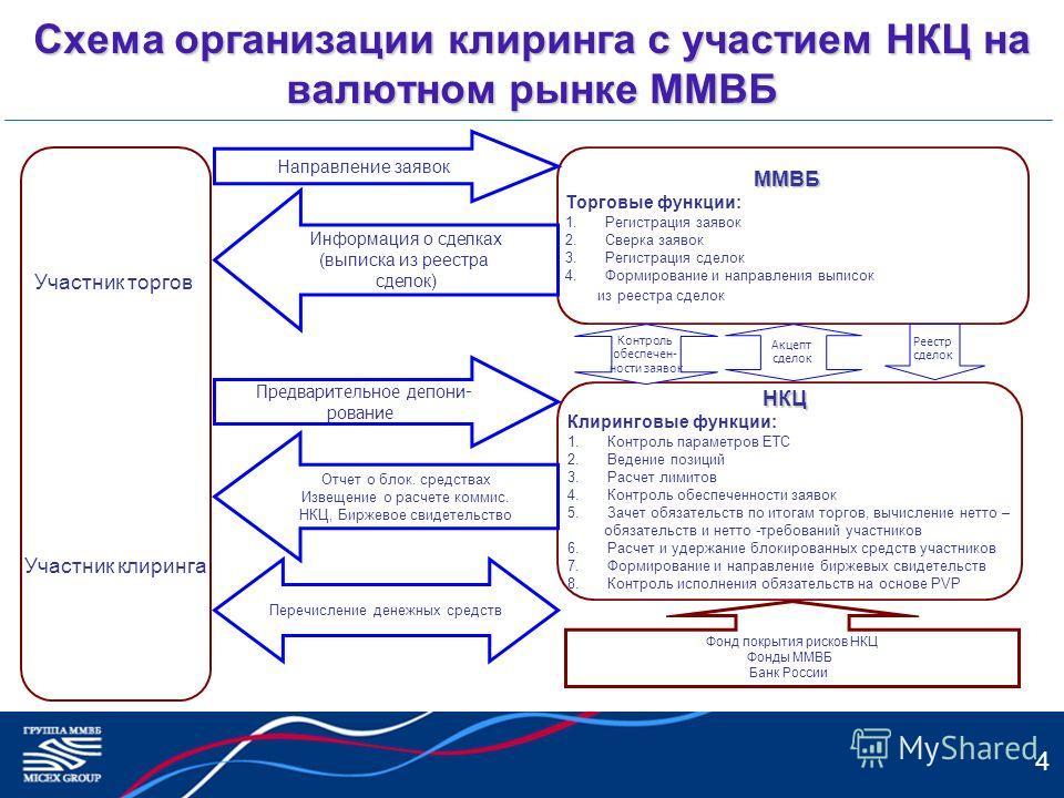 4 Схема организации клиринга с