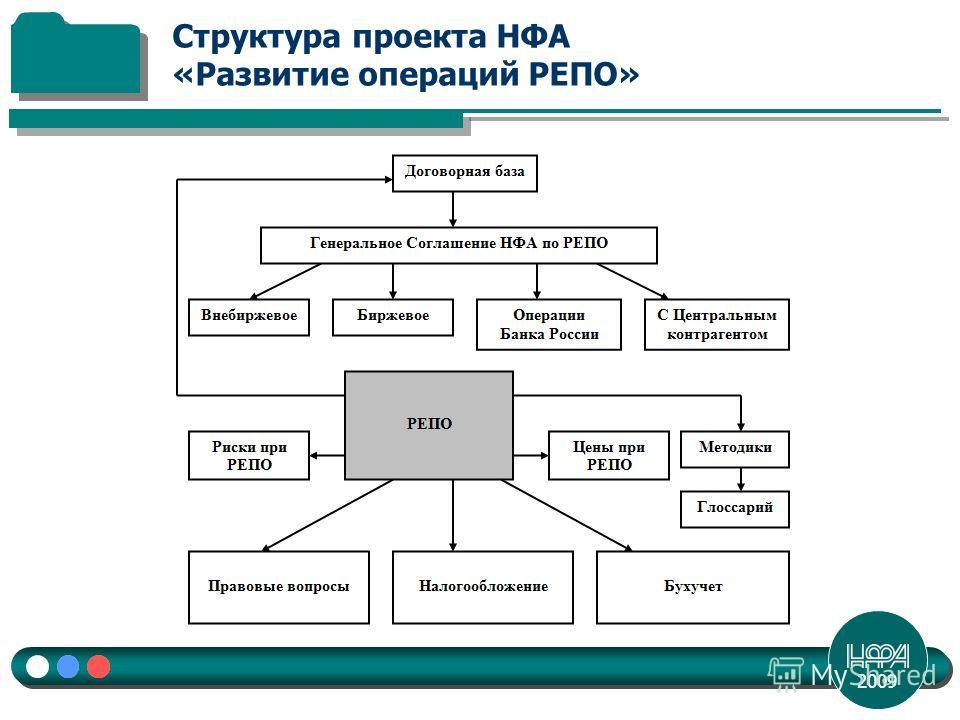 2009 Структура проекта НФА «Развитие операций РЕПО»