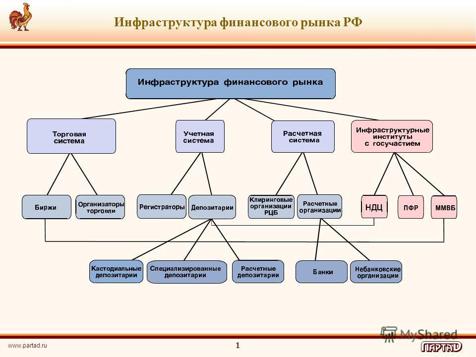 Инфраструктура финансового рынка РФ НДЦ www.partad.ru 1