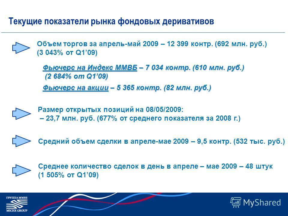 Текущие показатели рынка фондовых деривативов Средний объем сделки в апреле-мае 2009 – 9,5 контр. (532 тыс. руб.) Объем торгов за апрель-май 2009 – 12 399 контр. (692 млн. руб.) (3 043% от Q109) Размер открытых позиций на 08/05/2009: – 23,7 млн. руб.