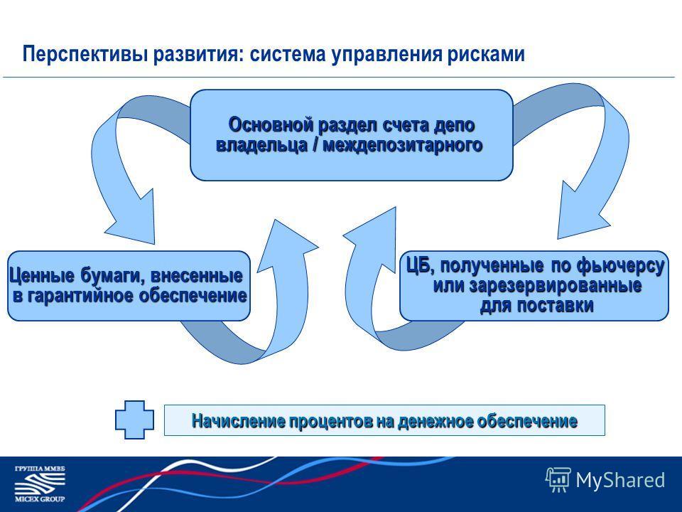 Перспективы развития: система управления рисками ЦБ, полученные по фьючерсу или зарезервированные или зарезервированные для поставки для поставки Основной раздел счета депо владельца / междепозитарного Ценные бумаги, внесенные в гарантийное обеспечен