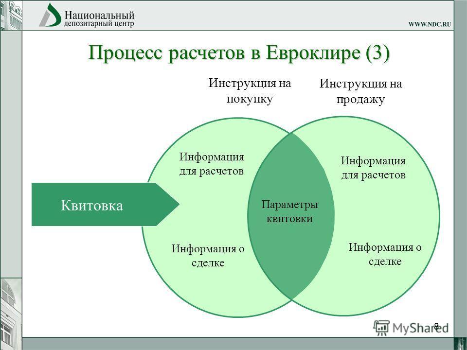 8 Процесс расчетов в Евроклире (3) Инструкция на покупку Инструкция на продажу Информация для расчетов Информация о сделке Информация для расчетов Информация о сделке Параметры квитовки Квитовка