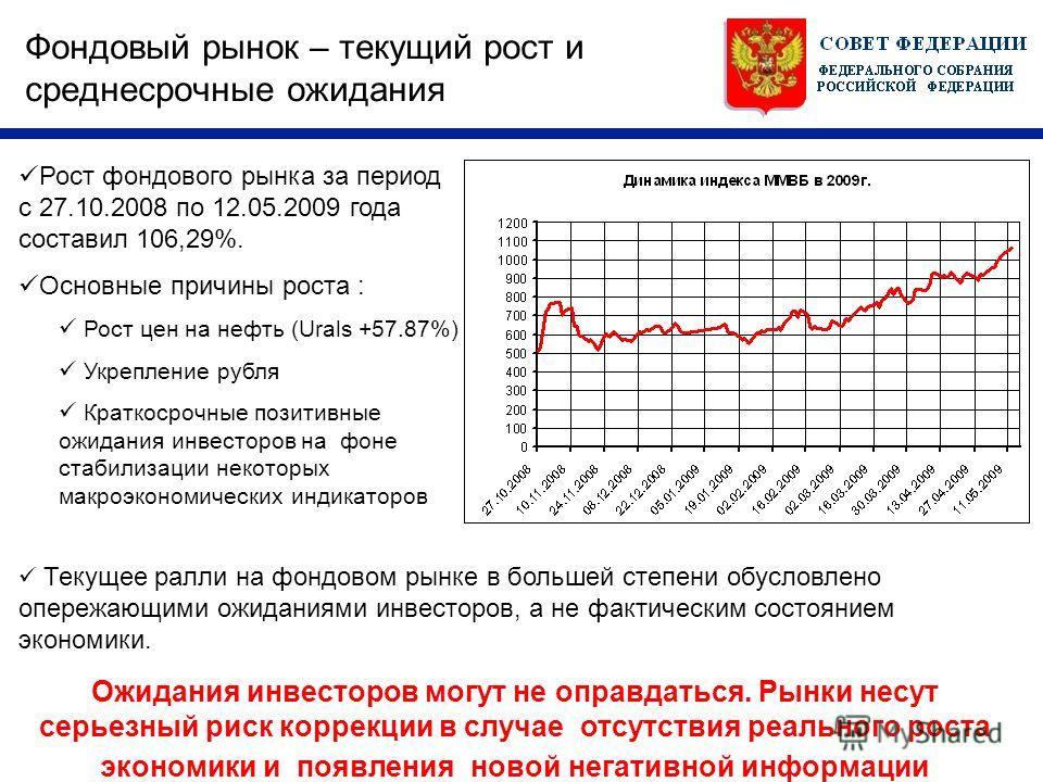 Фондовый рынок – текущий рост и среднесрочные ожидания Рост фондового рынка за период с 27.10.2008 по 12.05.2009 года составил 106,29%. Основные причины роста : Рост цен на нефть (Urals +57.87%) Укрепление рубля Краткосрочные позитивные ожидания инве