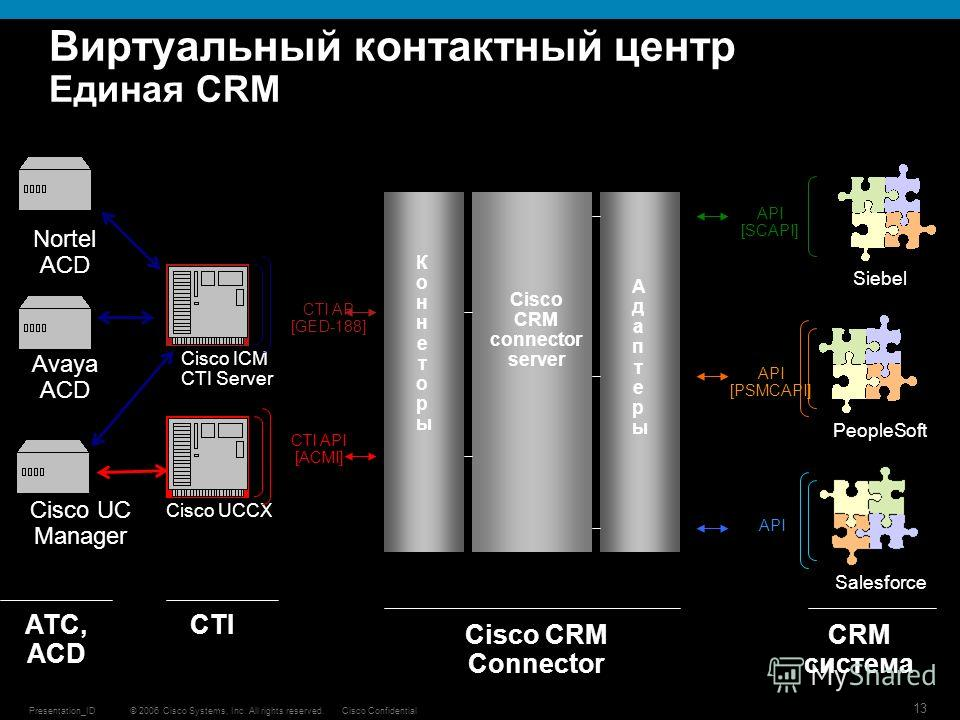 © 2006 Cisco Systems, Inc. All rights reserved.Cisco ConfidentialPresentation_ID 13 Виртуальный контактный центр Единая CRM Cisco UC Manager Cisco ICM CTI Server Cisco UCCX АТС, ACD CTI CRM система Siebel PeopleSoft Salesforce CTI AP [GED-188] CTI AP