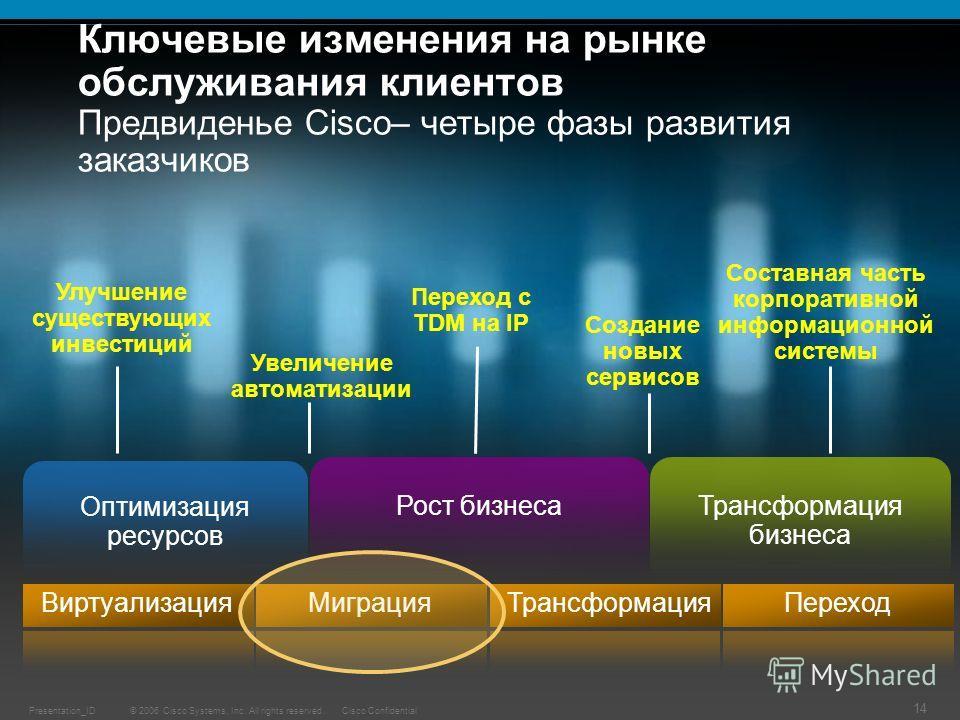 © 2006 Cisco Systems, Inc. All rights reserved.Cisco ConfidentialPresentation_ID 14 Ключевые изменения на рынке обслуживания клиентов Предвиденье Cisco– четыре фазы развития заказчиков Переход с TDM на IP Создание новых сервисов Составная часть корпо