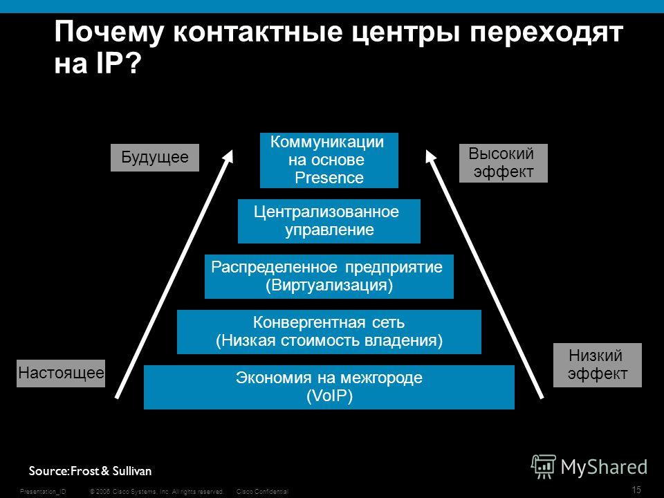 © 2006 Cisco Systems, Inc. All rights reserved.Cisco ConfidentialPresentation_ID 15 Почему контактные центры переходят на IP? Коммуникации на основе Presence Централизованное управление Распределенное предприятие (Виртуализация) Конвергентная сеть (Н