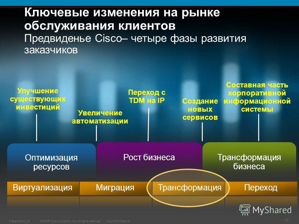 © 2006 Cisco Systems, Inc. All rights reserved.Cisco ConfidentialPresentation_ID 17 Ключевые изменения на рынке обслуживания клиентов Предвиденье Cisco– четыре фазы развития заказчиков Переход с TDM на IP Создание новых сервисов Составная часть корпо
