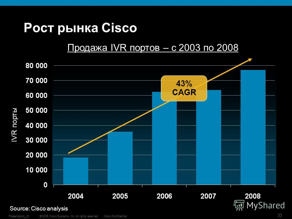 © 2006 Cisco Systems, Inc. All rights reserved.Cisco ConfidentialPresentation_ID 33 IVR порты Source: Cisco analysis 43% CAGR Продажа IVR портов – с 2003 по 2008 Рост рынка Cisco