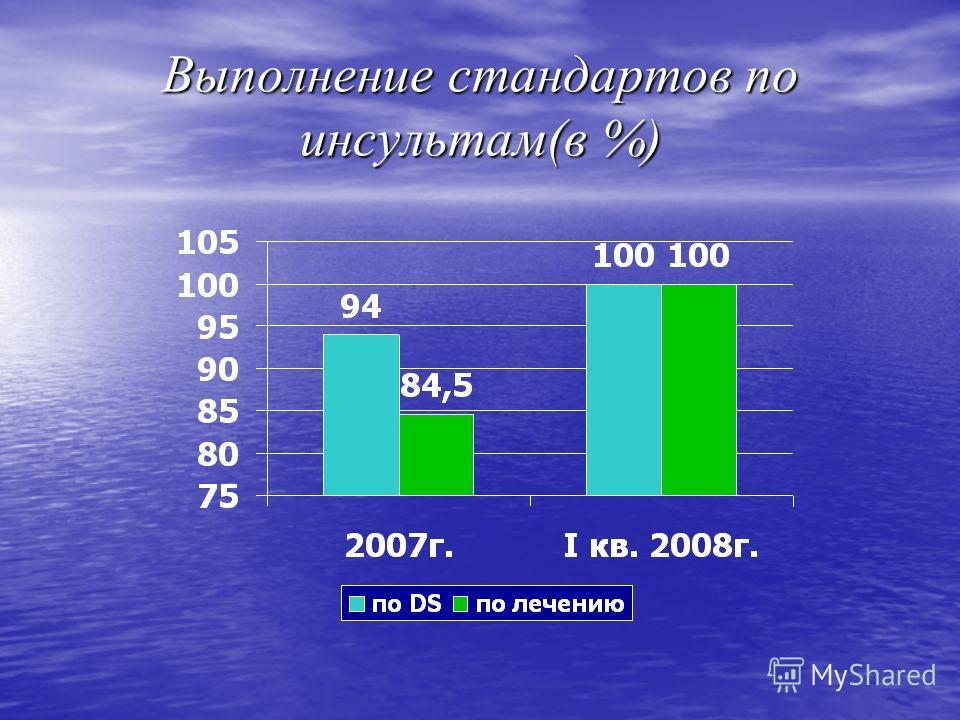 Выполнение стандартов по инсультам(в %)