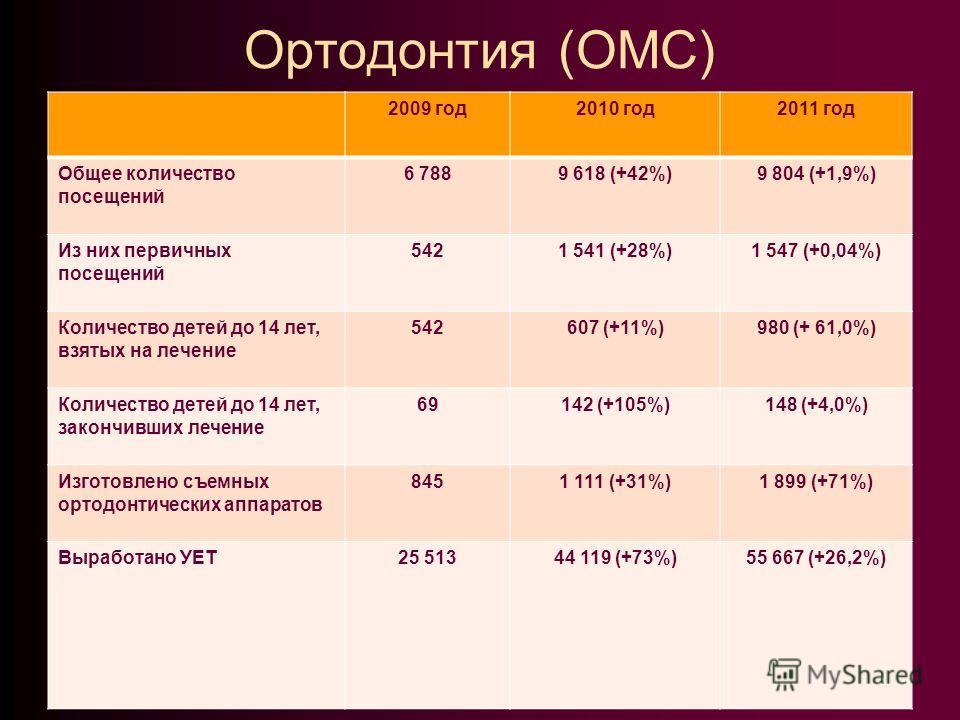 Ортодонтия (ОМС) 2009 год2010 год2011 год Общее количество посещений 6 7889 618 (+42%)9 804 (+1,9%) Из них первичных посещений 5421 541 (+28%)1 547 (+0,04%) Количество детей до 14 лет, взятых на лечение 542607 (+11%)980 (+ 61,0%) Количество детей до