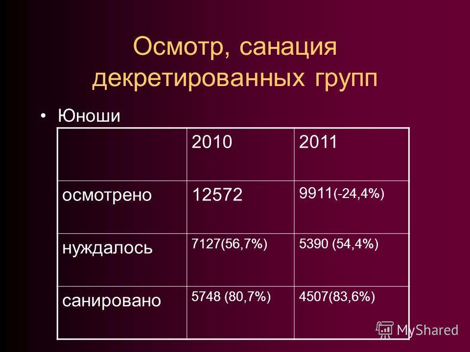 Осмотр, санация декретированных групп Юноши 20102011 осмотрено12572 9911 (-24,4%) нуждалось 7127(56,7%)5390 (54,4%) санировано 5748 (80,7%)4507(83,6%)