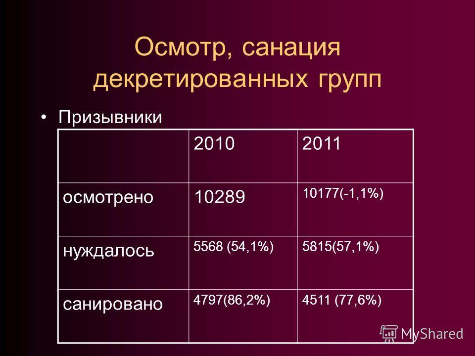 Осмотр, санация декретированных групп Призывники 20102011 осмотрено10289 10177(-1,1%) нуждалось 5568 (54,1%)5815(57,1%) санировано 4797(86,2%)4511 (77,6%)