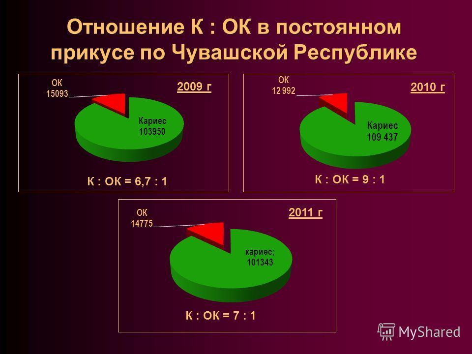 Отношение К : ОК в постоянном прикусе по Чувашской Республике 2010 г К : ОК = 9 : 1 К : ОК = 7 : 1 2011 г